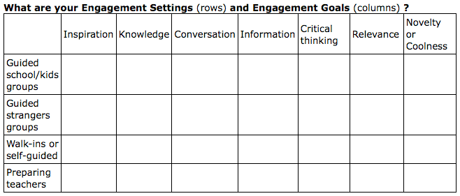 Museum Engagement Settings and Goals